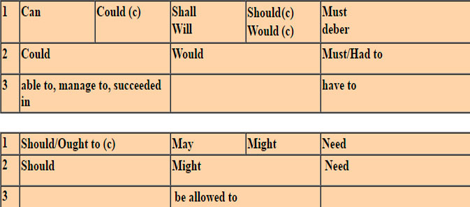 Table of modal auxiliary verbs