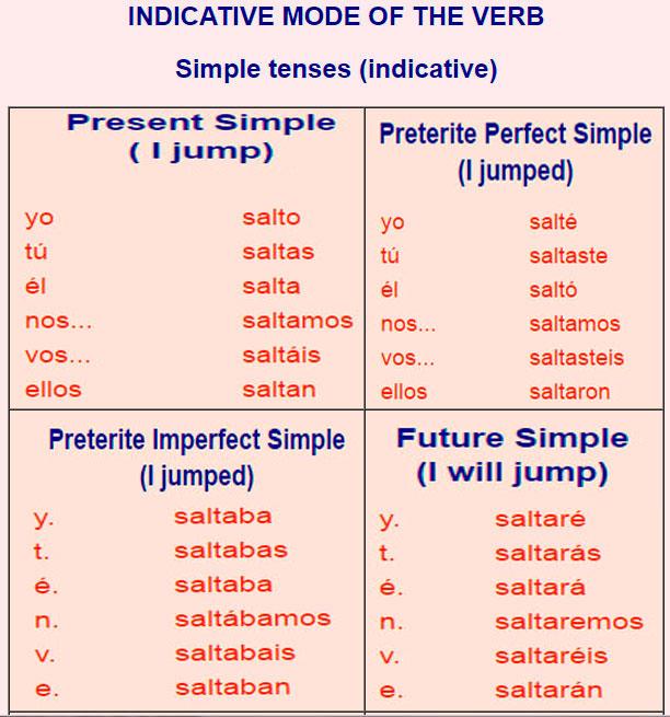 spanish verbs Cantar dormir translate these spanish verbs into english.