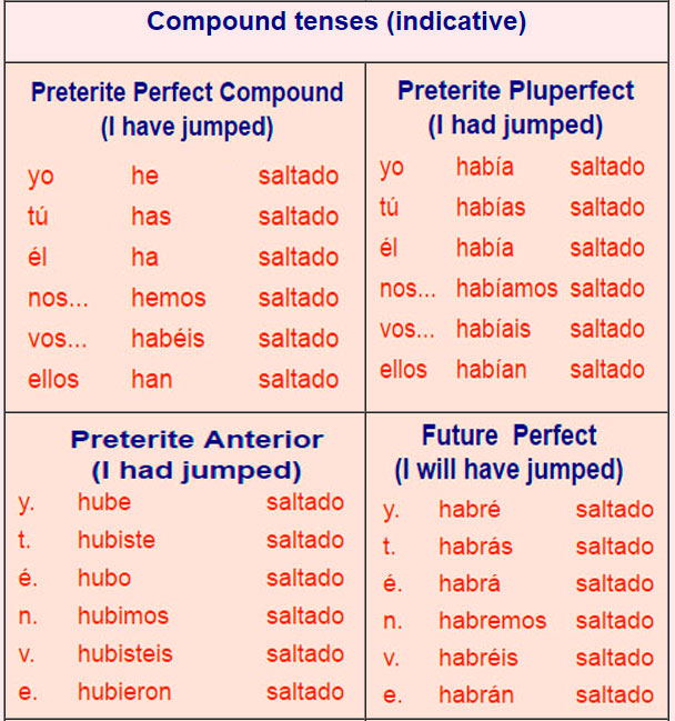 Spanish verbs table for Table in spanish