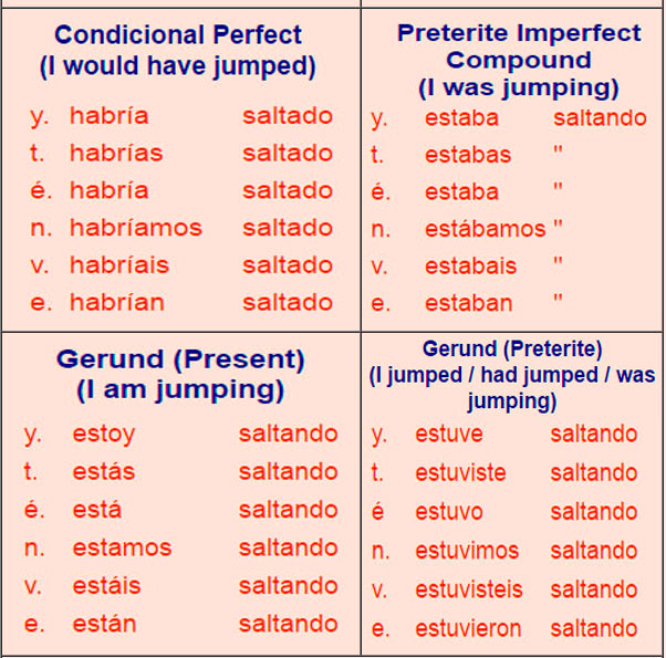 how to say table in spanish