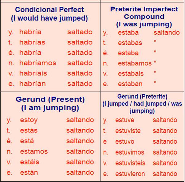 Spanish verb tables - ar verbs
