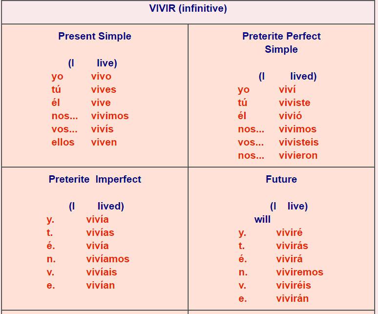 spanish verb conjugations er verbs 3