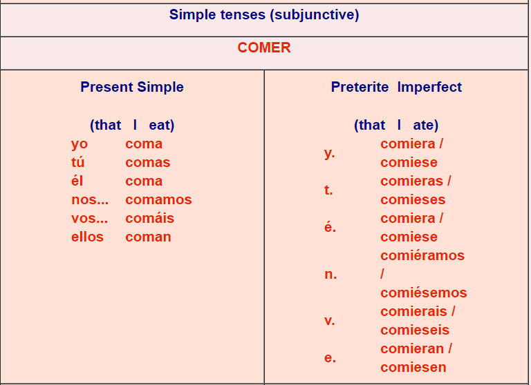 Spanish verb conjugations er verbs 5