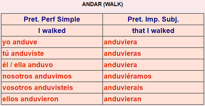 Spanish Verb Tables Irregular 1